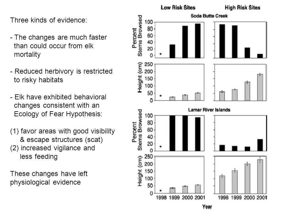 Three kinds of evidence: - The changes are much faster than could occur from elk mortality - Reduced herbivory is restricted to risky habitats - Elk h