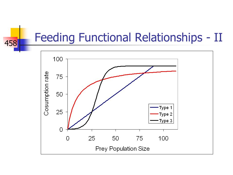 458 Feeding Functional Relationships - II