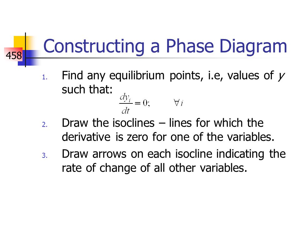 458 Constructing a Phase Diagram 1. Find any equilibrium points, i.e, values of y such that: 2.