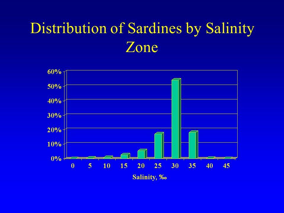 Distribution of Sardines by Salinity Zone