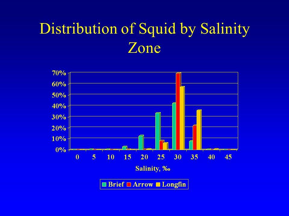 Distribution of Squid by Salinity Zone