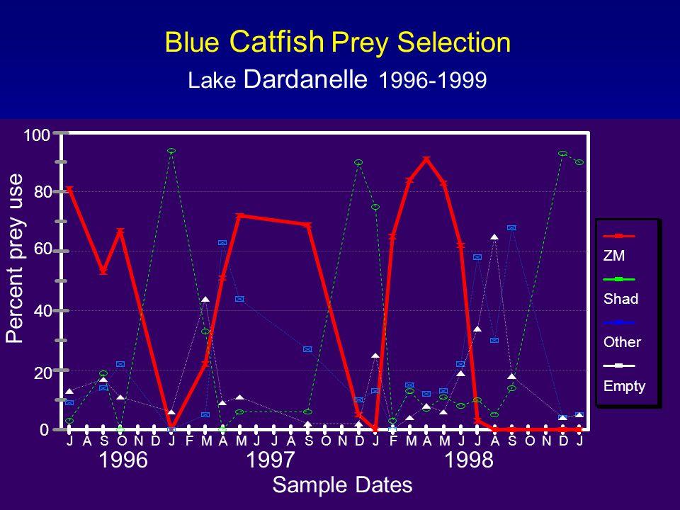 Blue Catfish Prey Selection Lake Dardanelle 1996-1999 0 20 40 60 80 100 Percentage of Fish (%) 7/969/96*1/973/974/979/97*12/971/983/985/986/988/989/981/99 Sample Dates ZM Shad Other Empty 0 20 40 60 80 100 Percent prey use JASONDJFMAMJJASONDJFMAMJJASONDJ 199619971998