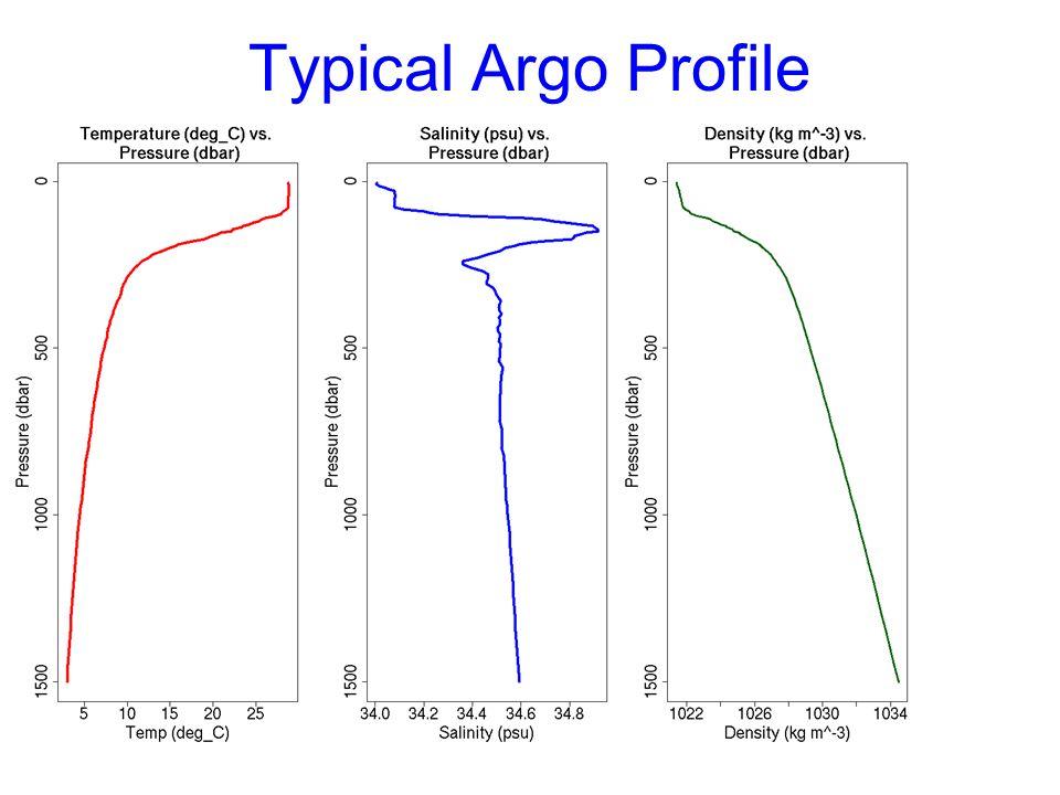 Typical Argo Profile