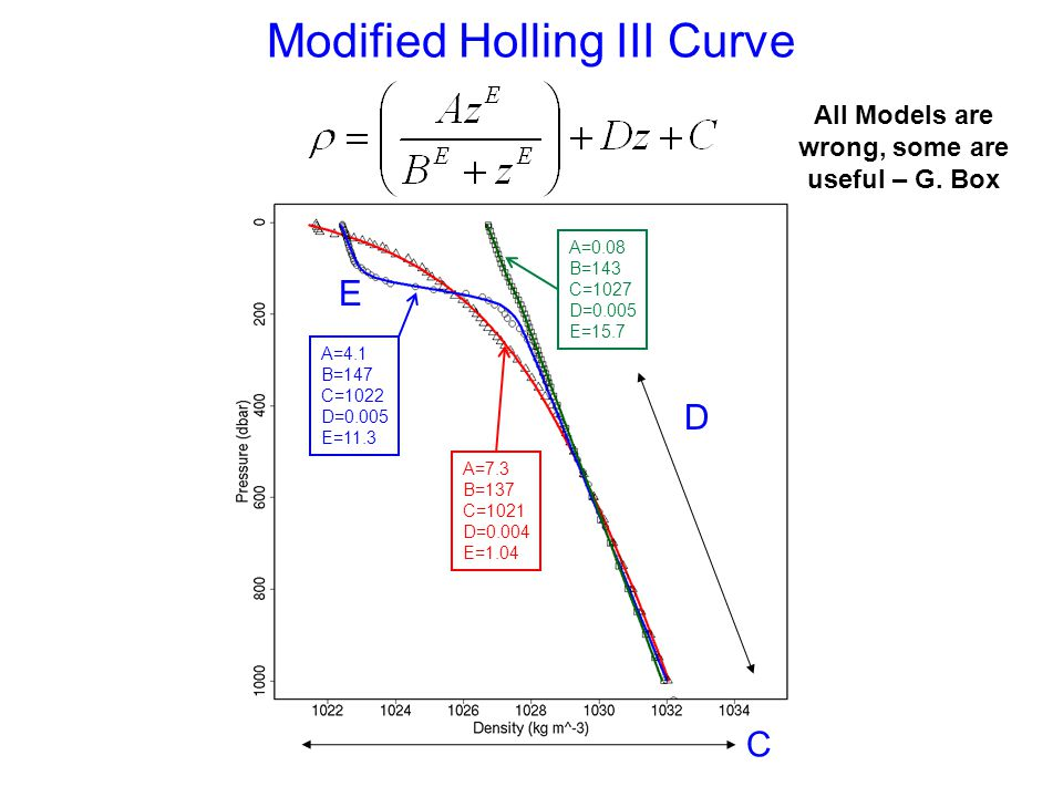 Modified Holling III Curve D C E A=4.1 B=147 C=1022 D=0.005 E=11.3 A=7.3 B=137 C=1021 D=0.004 E=1.04 A=0.08 B=143 C=1027 D=0.005 E=15.7 All Models are wrong, some are useful – G.