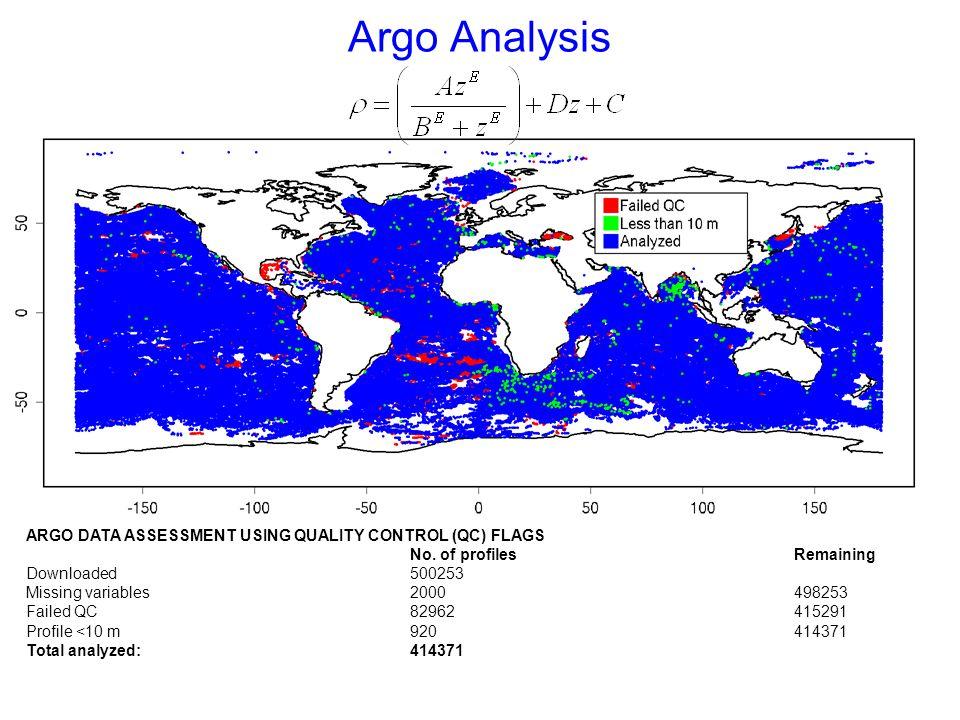 Argo Analysis ARGO DATA ASSESSMENT USING QUALITY CONTROL (QC) FLAGS No.