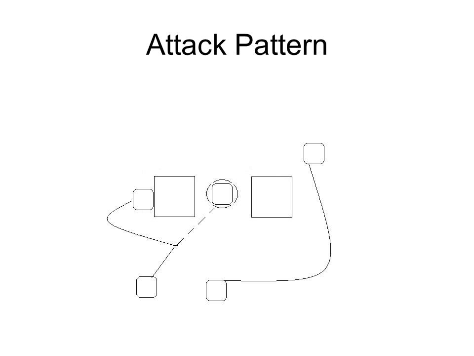Attack Pattern