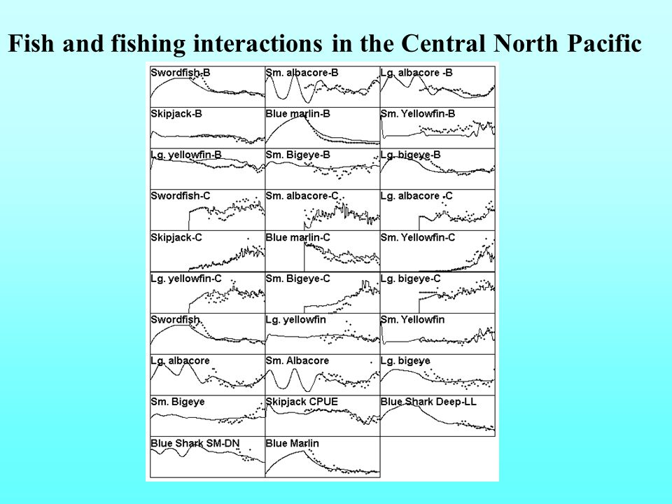 Fish and fishing interactions in the Central North Pacific