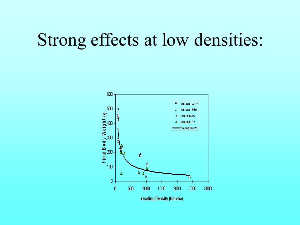 Strong effects at low densities: