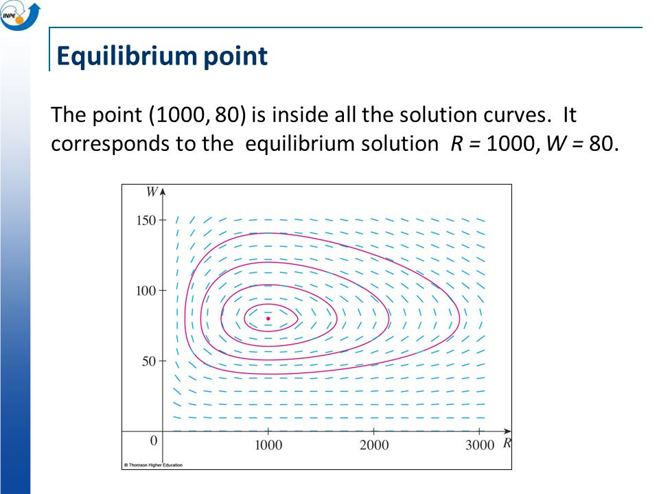 Equilibrium point The point (1000, 80) is inside all the solution curves. It corresponds to the equilibrium solution R = 1000, W = 80.