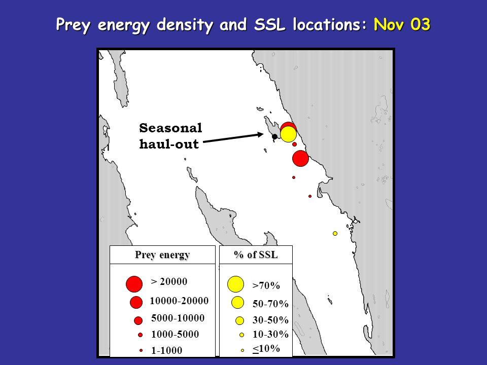 Seasonal haul-out > 20000 10000-20000 5000-10000 1000-5000 1-1000 Prey energy density and SSL locations: Nov 03 >70% 50-70% 30-50% 10-30% <10% Prey en