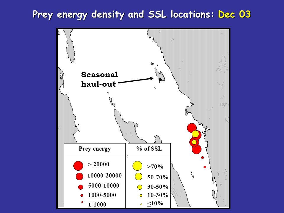 Seasonal haul-out > 20000 10000-20000 5000-10000 1000-5000 1-1000 Prey energy density and SSL locations: Dec 03 >70% 50-70% 30-50% 10-30% <10% Prey en