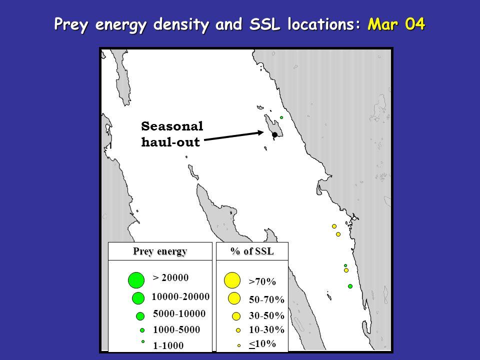 Seasonal haul-out > 20000 10000-20000 5000-10000 1000-5000 1-1000 Prey energy density and SSL locations: Mar 04 >70% 50-70% 30-50% 10-30% <10% Prey en