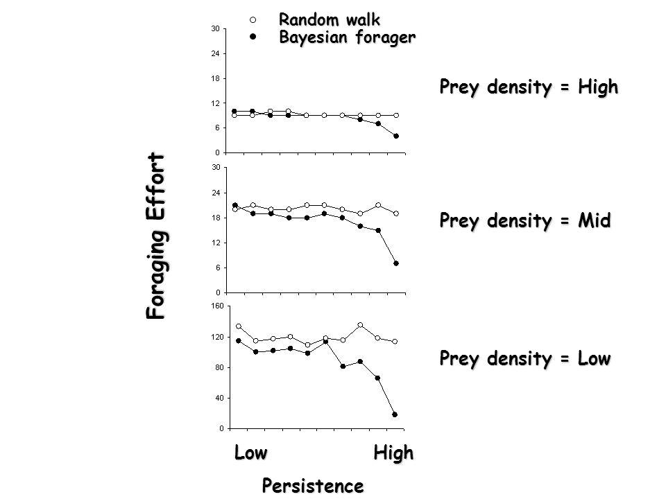 PersistenceLowHigh Foraging Effort Prey density = High Random walk Bayesian forager Prey density = Mid Persistence LowHigh Persistence LowHigh Prey de