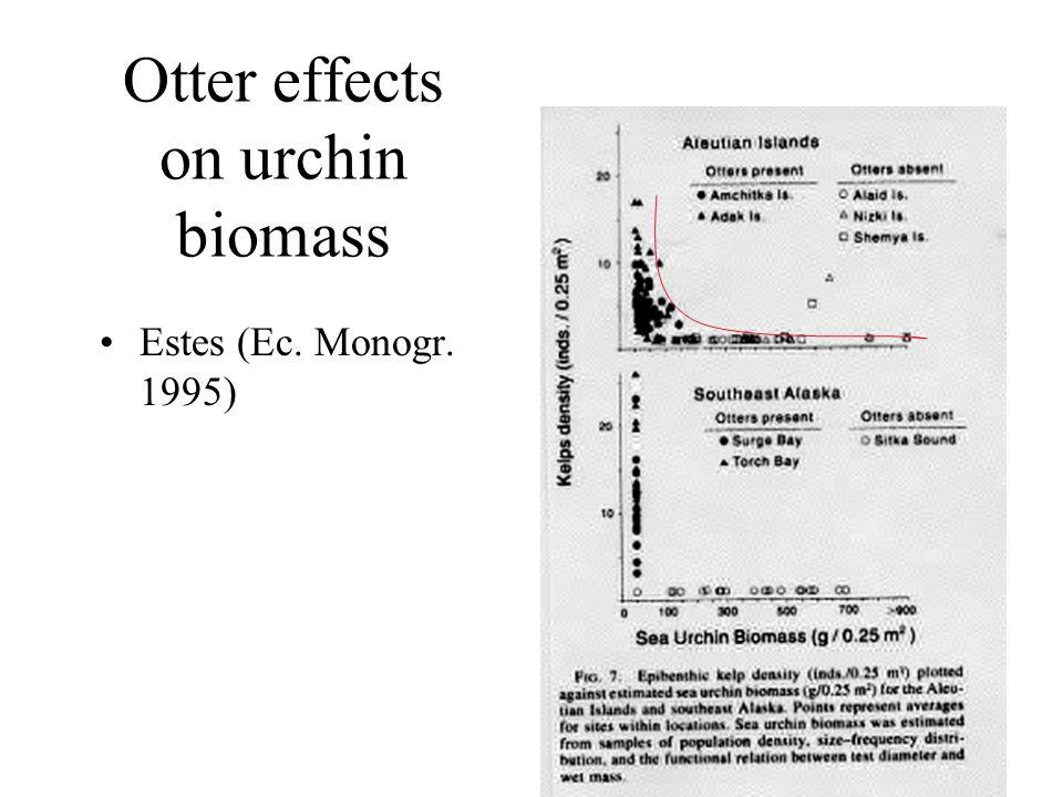Otter effects on urchin biomass Estes (Ec. Monogr. 1995)