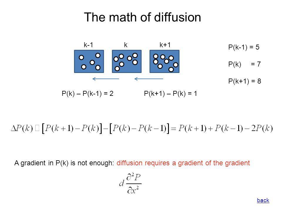 The math of diffusion kk-1k+1 P(k) – P(k-1) = 2 P(k-1) = 5 P(k) = 7 P(k+1) = 8 P(k+1) – P(k) = 1 A gradient in P(k) is not enough: diffusion requires a gradient of the gradient back