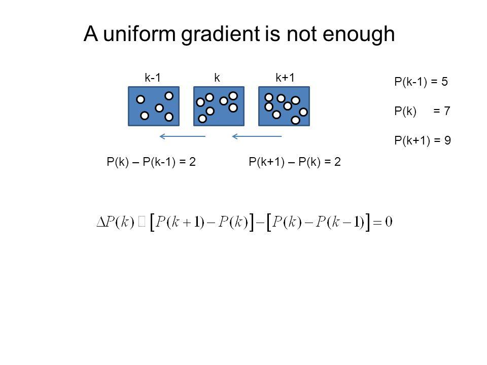 A uniform gradient is not enough kk-1k+1 P(k) – P(k-1) = 2 P(k-1) = 5 P(k) = 7 P(k+1) = 9 P(k+1) – P(k) = 2
