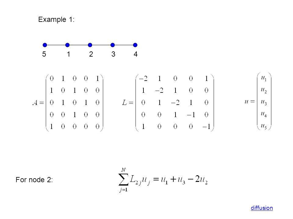 Example 1: 5 1 2 3 4 For node 2: diffusion