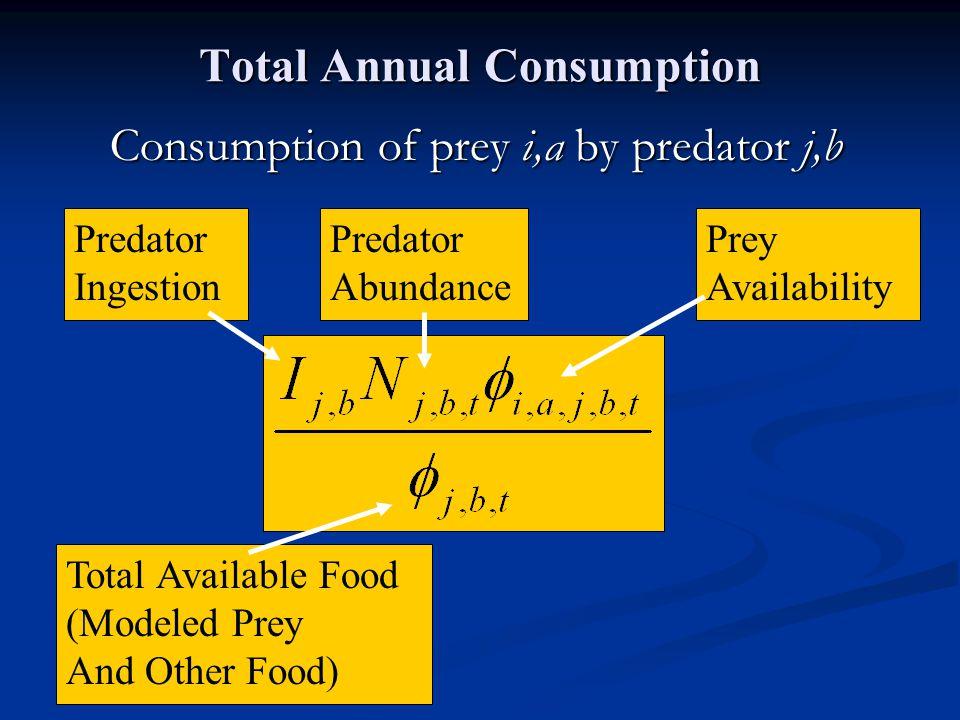 Total Annual Consumption Consumption of prey i,a by predator j,b Prey Availability Predator Abundance Predator Ingestion Total Available Food (Modeled