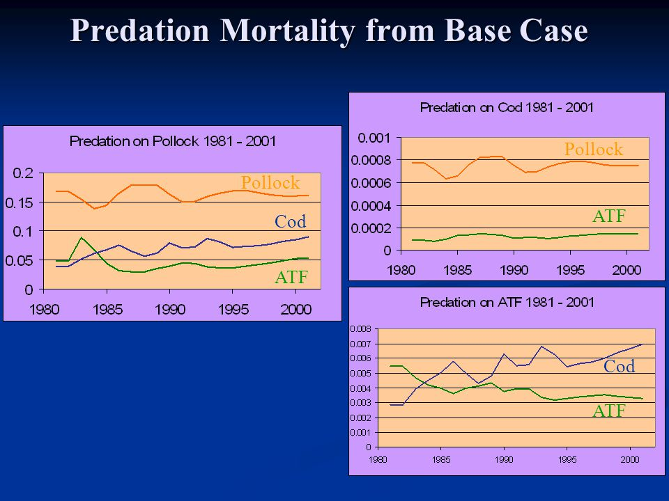Predation Mortality from Base Case Pollock Cod ATF