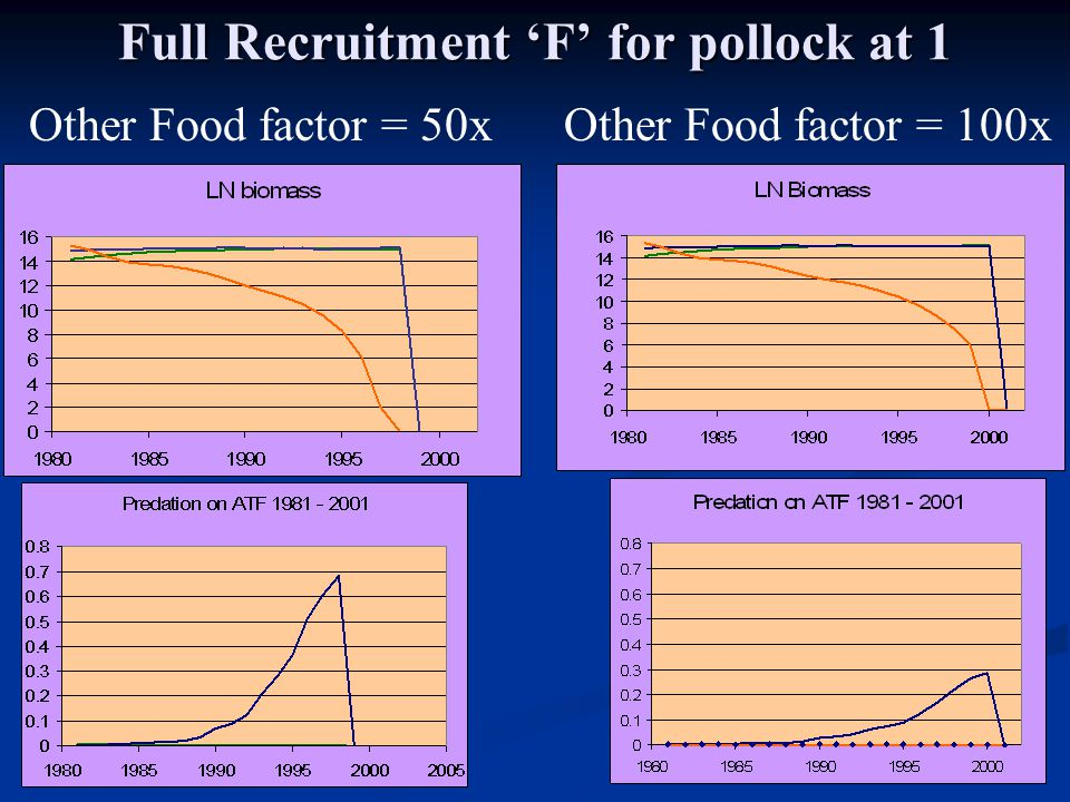 Full Recruitment 'F' for pollock at 1 Other Food factor = 50xOther Food factor = 100x