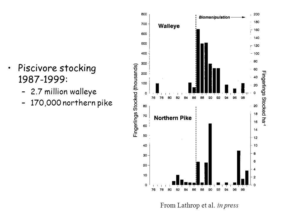 Piscivore stocking 1987-1999: –2.7 million walleye –170,000 northern pike From Lathrop et al.
