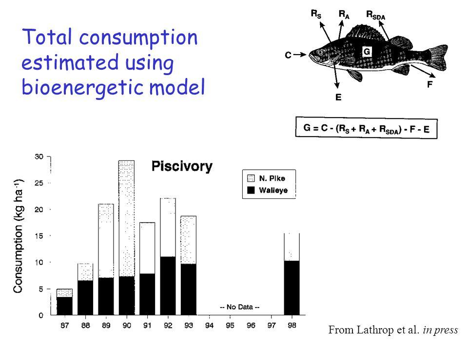 Total consumption estimated using bioenergetic model