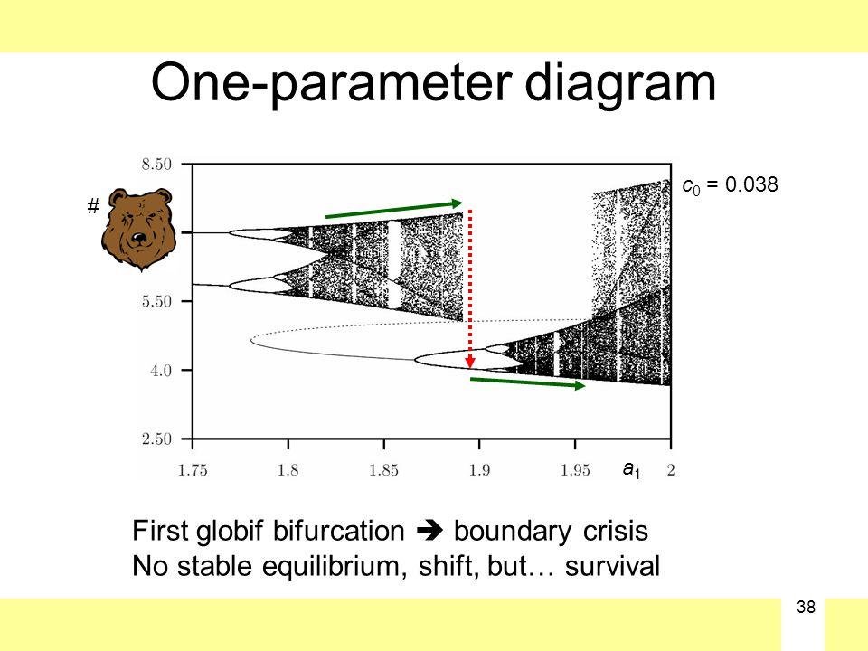 38 One-parameter diagram c 0 = 0.038 # a1a1 First globif bifurcation  boundary crisis No stable equilibrium, shift, but… survival