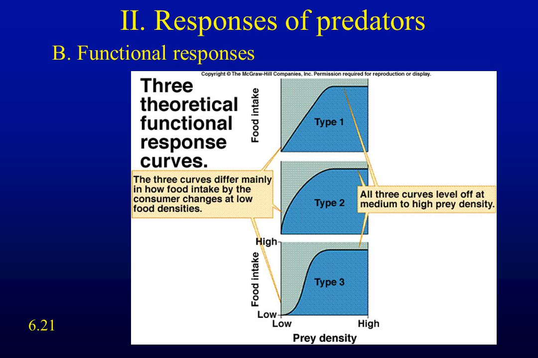 II. Responses of predators B. Functional responses 6.21