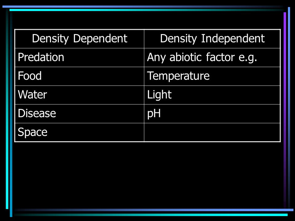 Density Dependence/ Independence Density dependent – the severity of the effect increases as the population size increases.