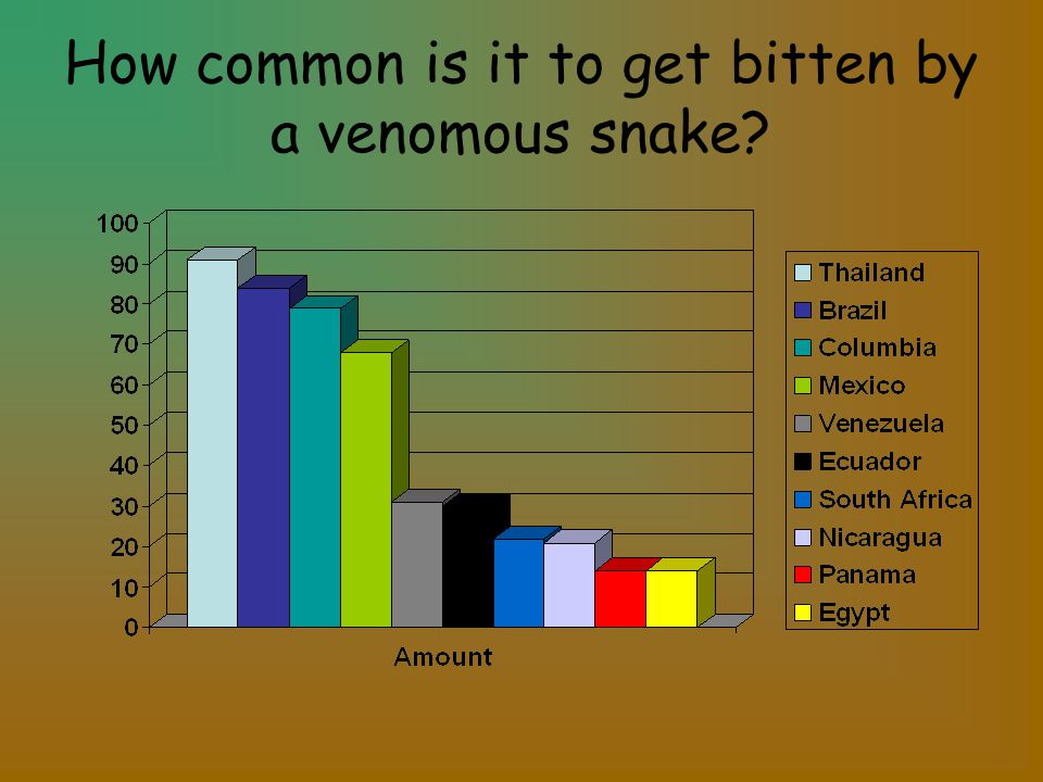 How common is it to get bitten by a venomous snake