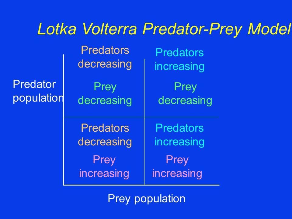 Prey population Predator population Prey increasing Prey decreasing Prey increasing Prey decreasing Predators increasing Predators decreasing Predator