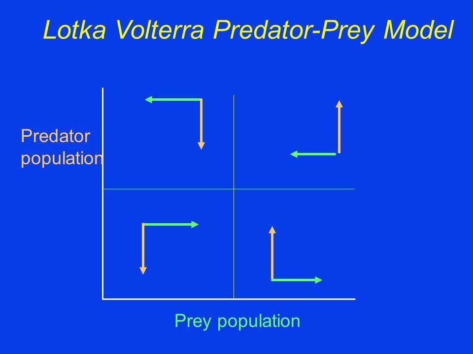 Prey population Predator population
