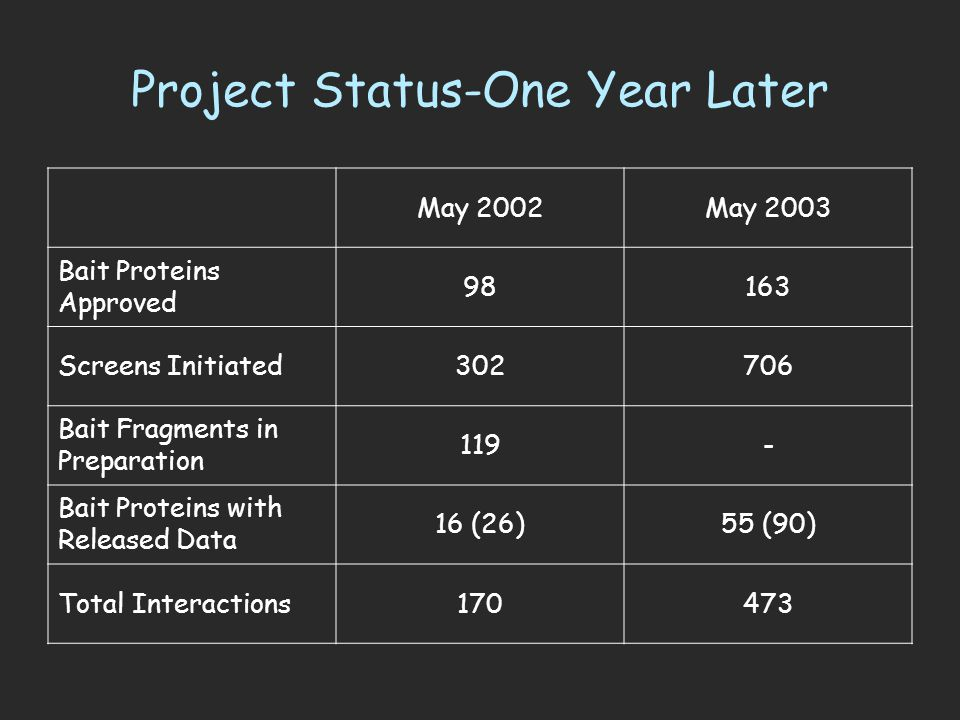 Project Status-One Year Later May 2002May 2003 Bait Proteins Approved 98163 Screens Initiated302706 Bait Fragments in Preparation 119- Bait Proteins with Released Data 16 (26)55 (90) Total Interactions170473
