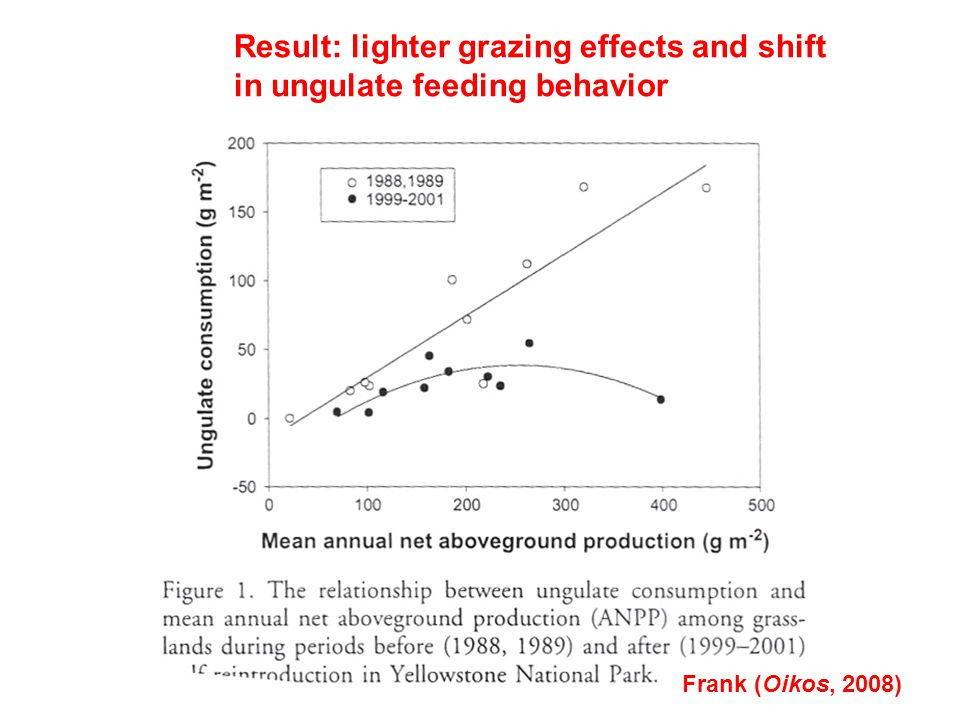 Result: lighter grazing effects and shift in ungulate feeding behavior Frank (Oikos, 2008)