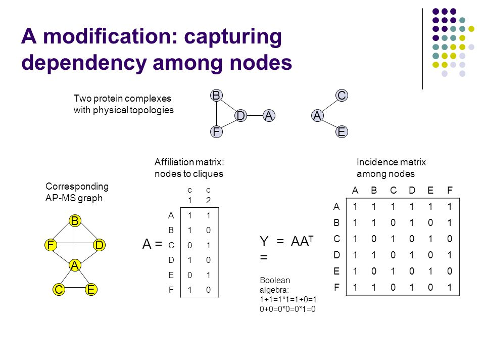 A modification: capturing dependency among nodes B D F A C A E Two protein complexes with physical topologies B D A F CE Corresponding AP-MS graph c1c