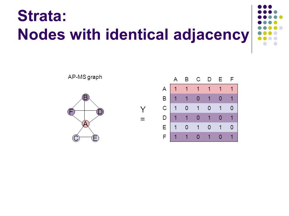 Strata: Nodes with identical adjacency B D A F CE AP-MS graph ABCDEF A111111 B110101 C101010 D110101 E101010 F110101 Y=Y=