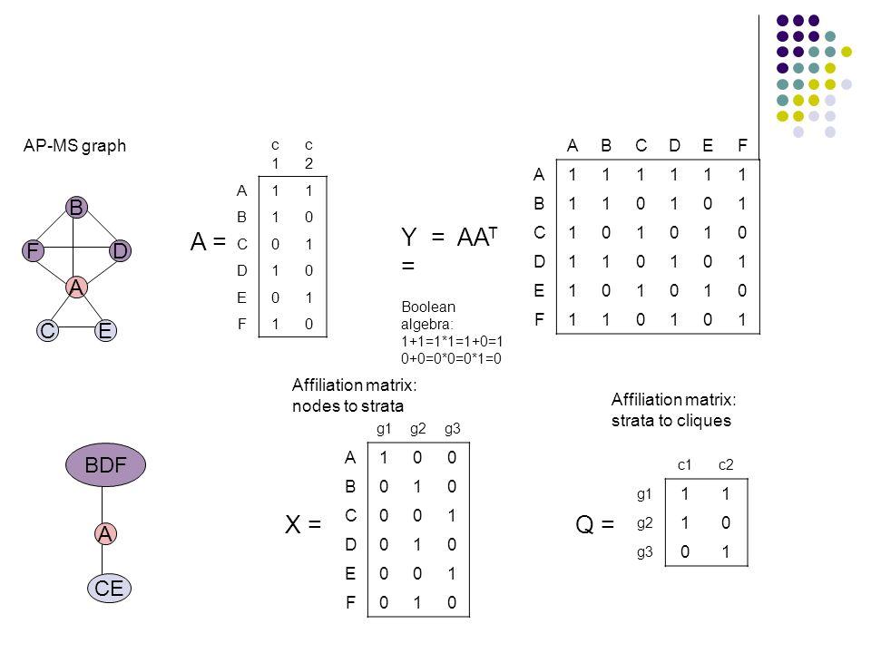 B D A F CE AP-MS graph BDF A CE c1c1 c2c2 A11 B10 C01 D10 E01 F10 ABCDEF A111111 B110101 C101010 D110101 E101010 F110101 A = Y = AA T = Boolean algebr