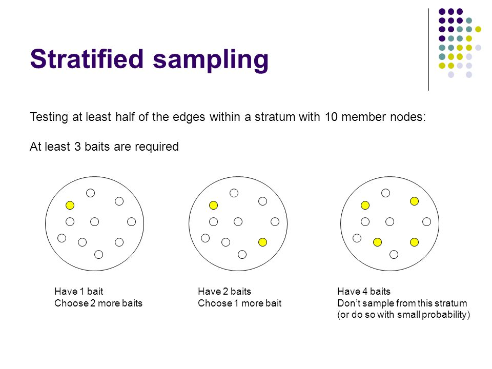 Stratified sampling Testing at least half of the edges within a stratum with 10 member nodes: At least 3 baits are required Have 1 bait Choose 2 more baits Have 2 baits Choose 1 more bait Have 4 baits Don't sample from this stratum (or do so with small probability)