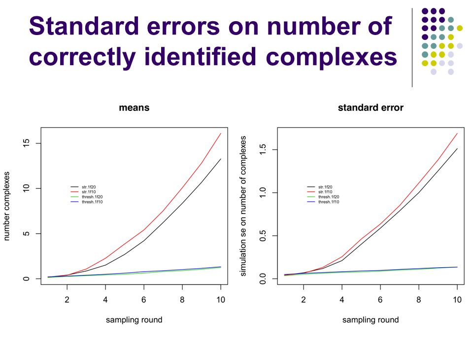 Standard errors on number of correctly identified complexes
