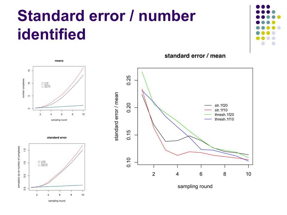 Standard error / number identified