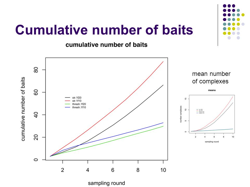 Cumulative number of baits mean number of complexes