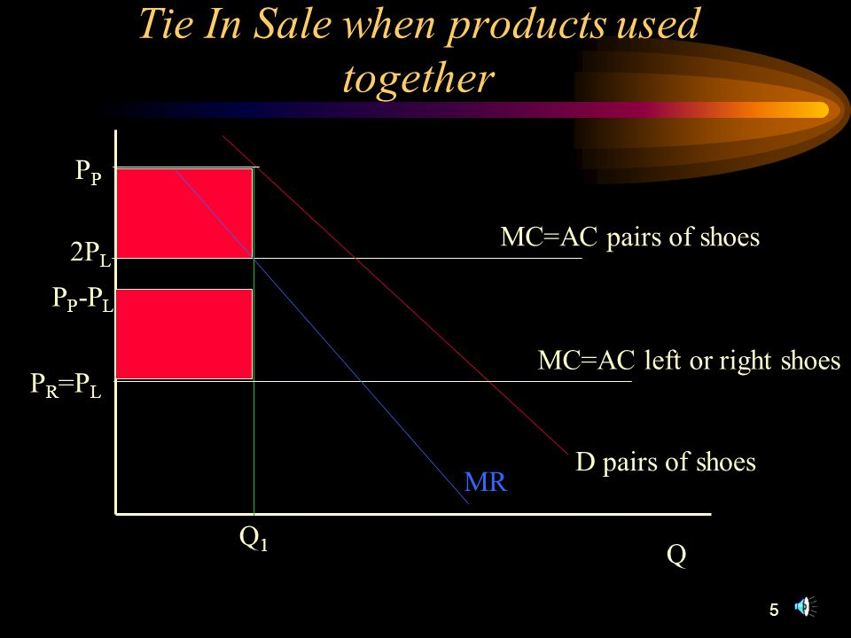 5 P Q Tie In Sale when products used together P R =P L Q1Q1 MR D pairs of shoes MC=AC left or right shoes MC=AC pairs of shoes 2P L P P -P L