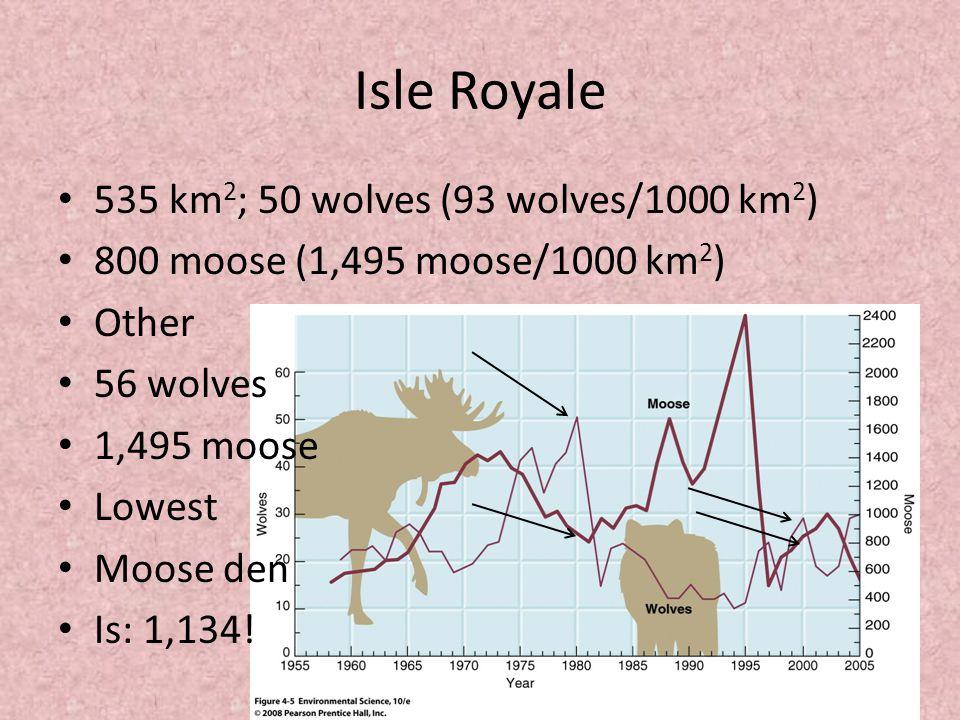 Isle Royale 535 km 2 ; 50 wolves (93 wolves/1000 km 2 ) 800 moose (1,495 moose/1000 km 2 ) Other 56 wolves 1,495 moose Lowest Moose den Is: 1,134!