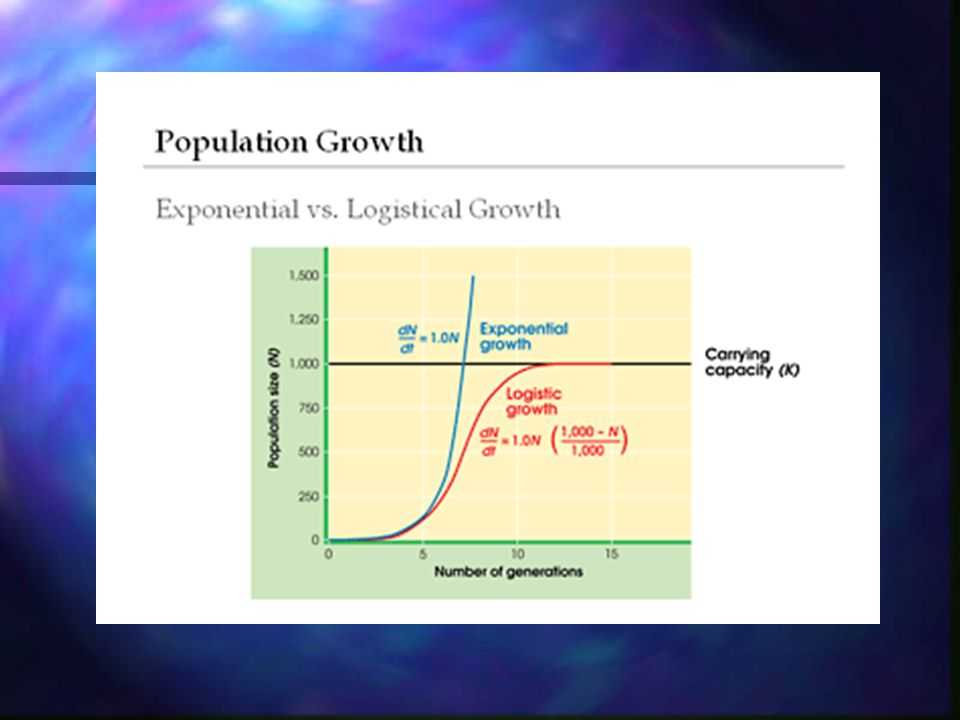 Logistic Growth Occurs when resources become less available (Slows population growth rate) Slow population growth rate due to 1.
