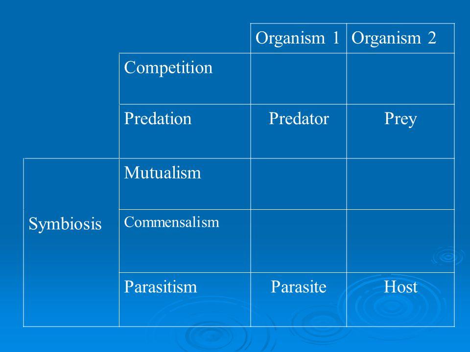 Organism 1Organism 2 Competition PredationPredatorPrey Mutualism Symbiosis Commensalism ParasitismParasiteHost