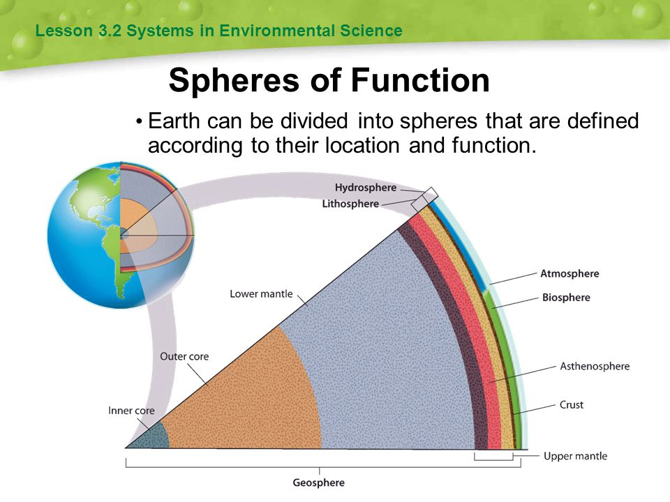 Spheres of Function Earth can be divided into spheres that are defined according to their location and function. Lesson 3.2 Systems in Environmental S