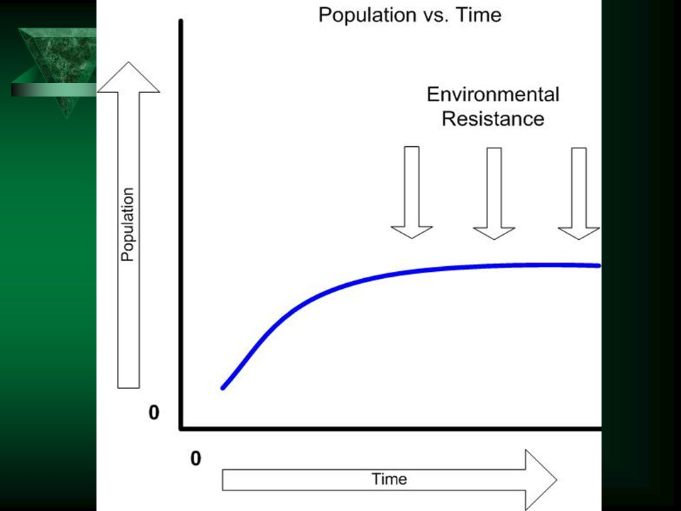 Environmental Resistance  Population explosions seldom occur in nature  Biotic and abiotic factors cause mortality in populations  Biotic factors –