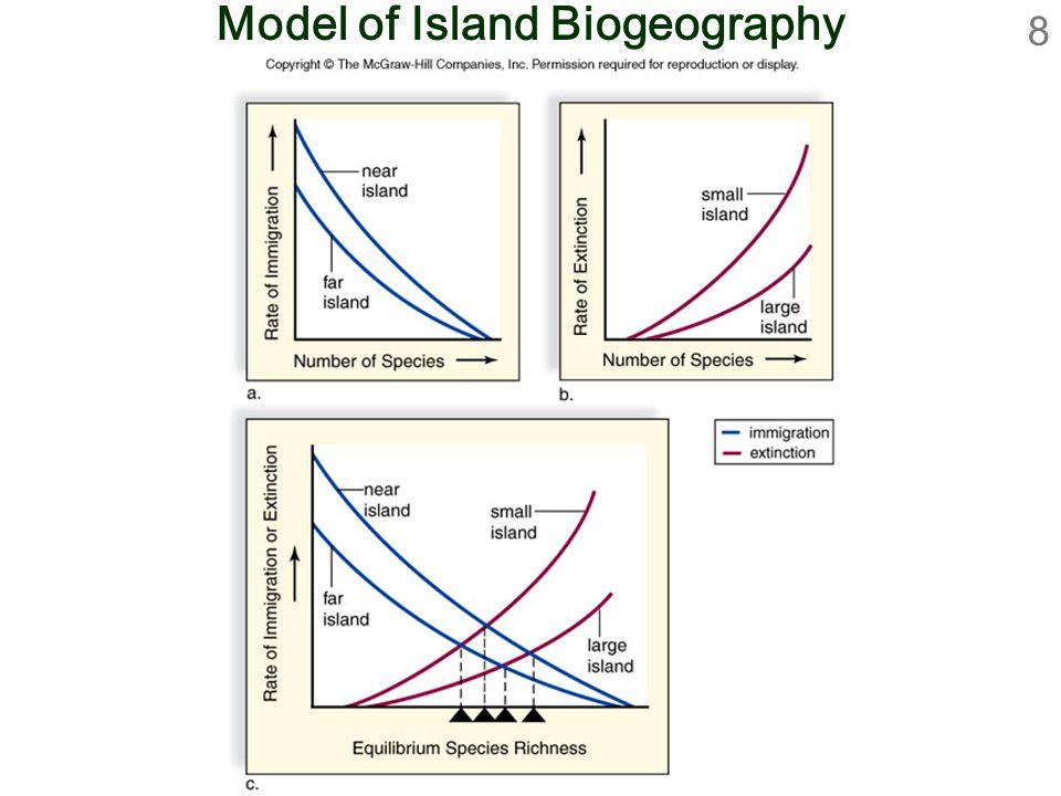 8 Model of Island Biogeography