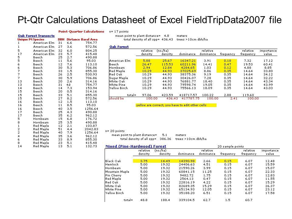 Plot Calculations Datasheet of Excel FieldTripData2007 file