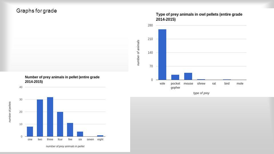 Graphs for grade